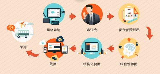 【深圳市金地物业2015校园招聘】-大街网